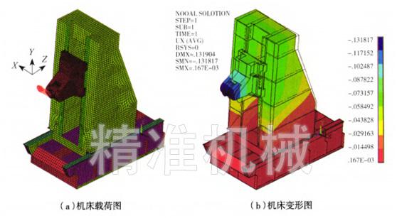有限元结构分析